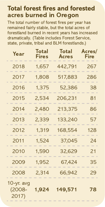 Total forest fires and forested acres burned in Oregon