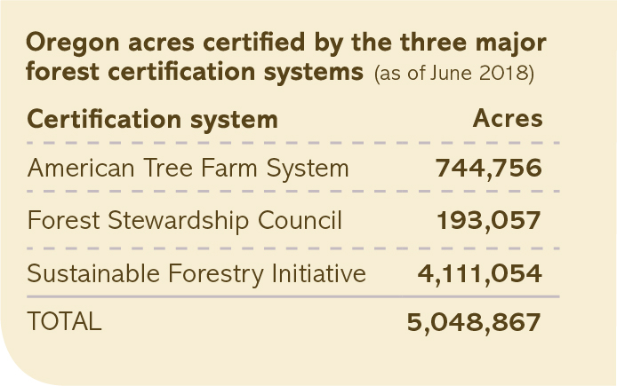 Oregon acres certified by the three major forest certification systems chart
