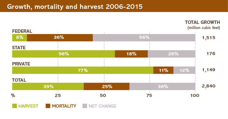 Growth, mortality and harvest chart