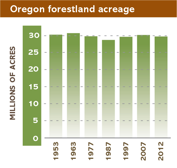 Oregon forestland acreage