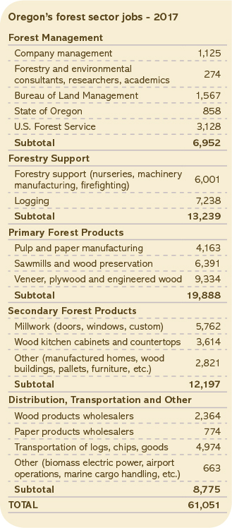 Oregon's forest sector jobs chart