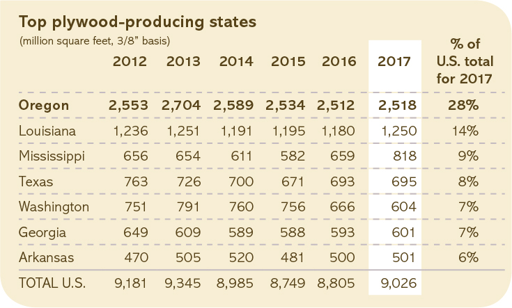 Top plywood producing states chart