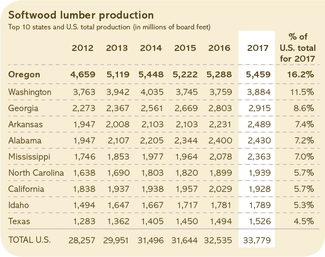 Softwood lumber production chart