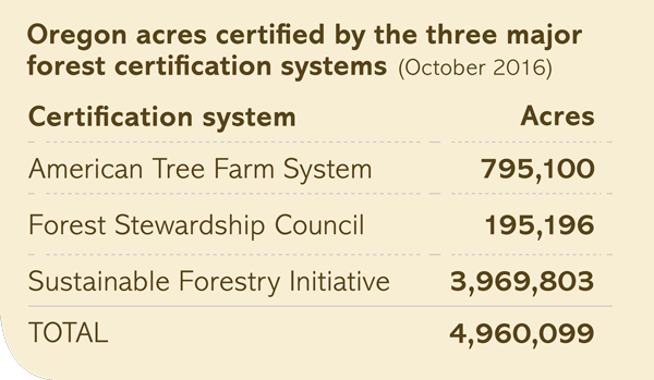 Oregon acres certified by the three major forest certification systems